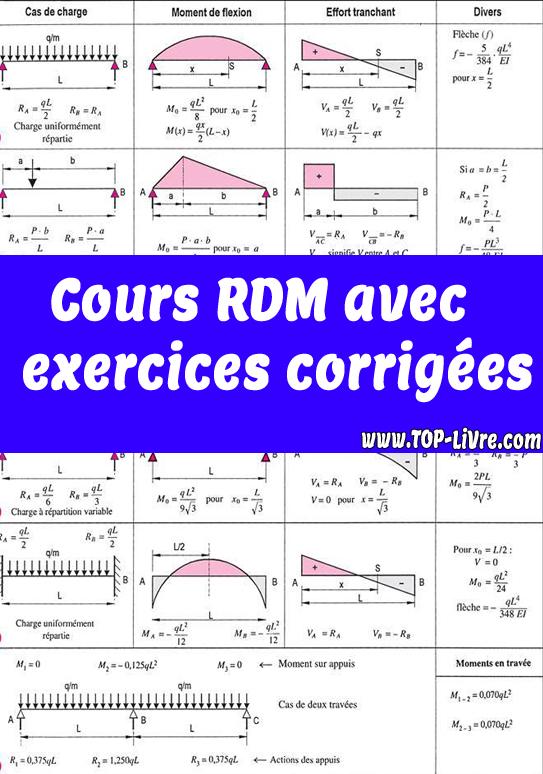 Cours rdm pdf avec exercices corrigées